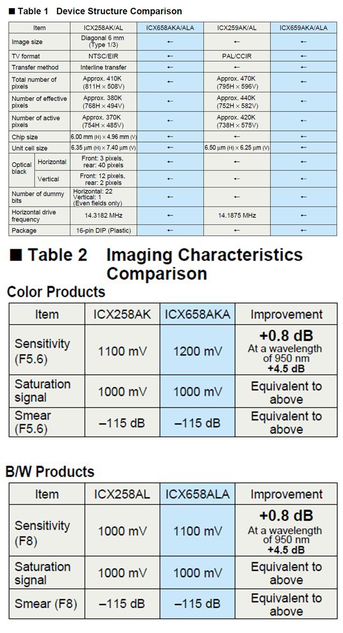 ICX659AKA, 索尼SONY EXview HAD CCD SENSOR, 1/3 PAL制高解析力CCD,低光照度图像传感器CCD SENSOR